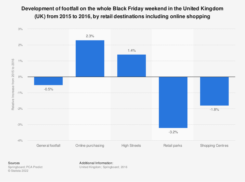 Statistic: Development of footfall on the whole Black Friday weekend  in the United Kingdom (UK) from 2015 to 2016, by retail destinations including online shopping | Statista