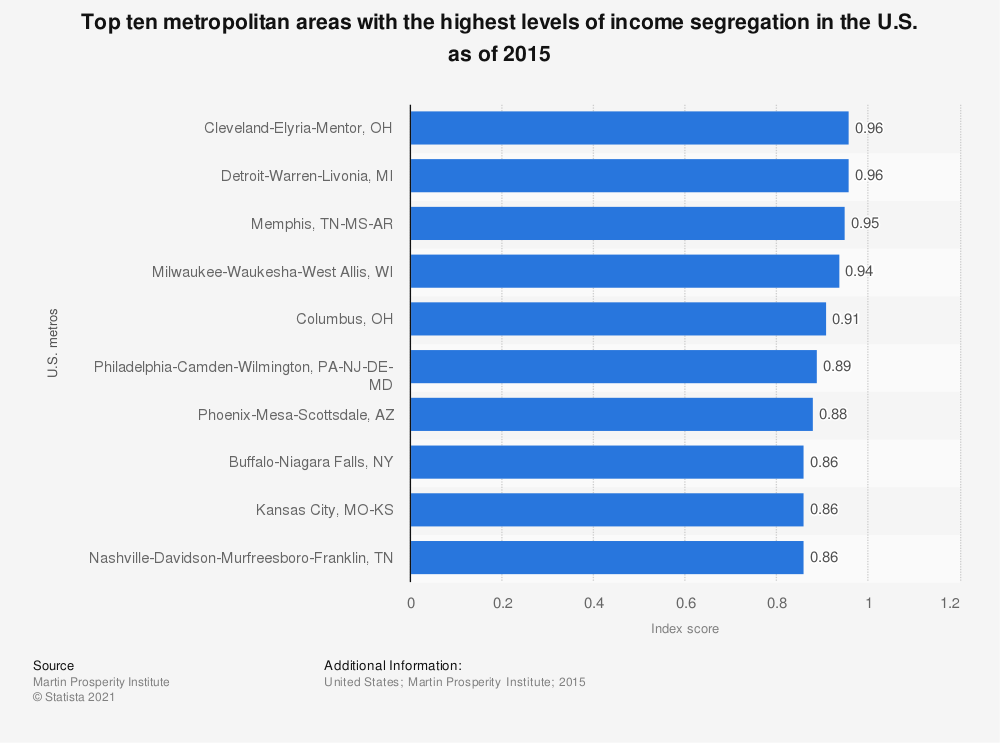 Statistic: Top ten metropolitan areas with the highest levels of income segregation in the U.S. as of 2015 | Statista