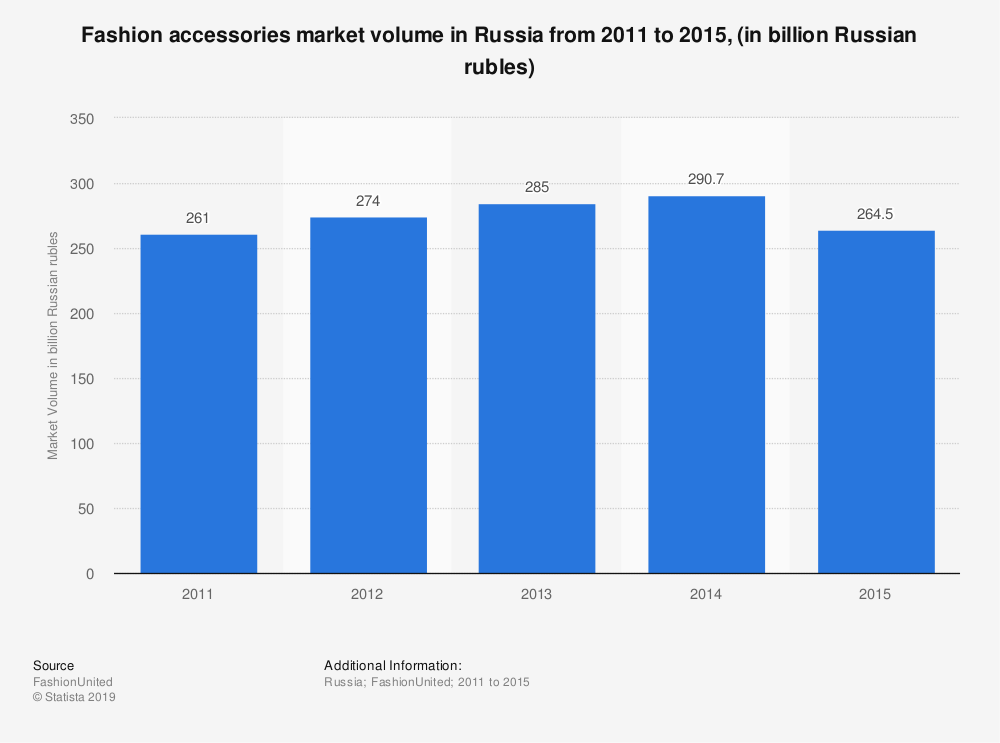 Statistic: Fashion accessories market volume in Russia from 2011 to 2015, (in billion Russian rubles) | Statista