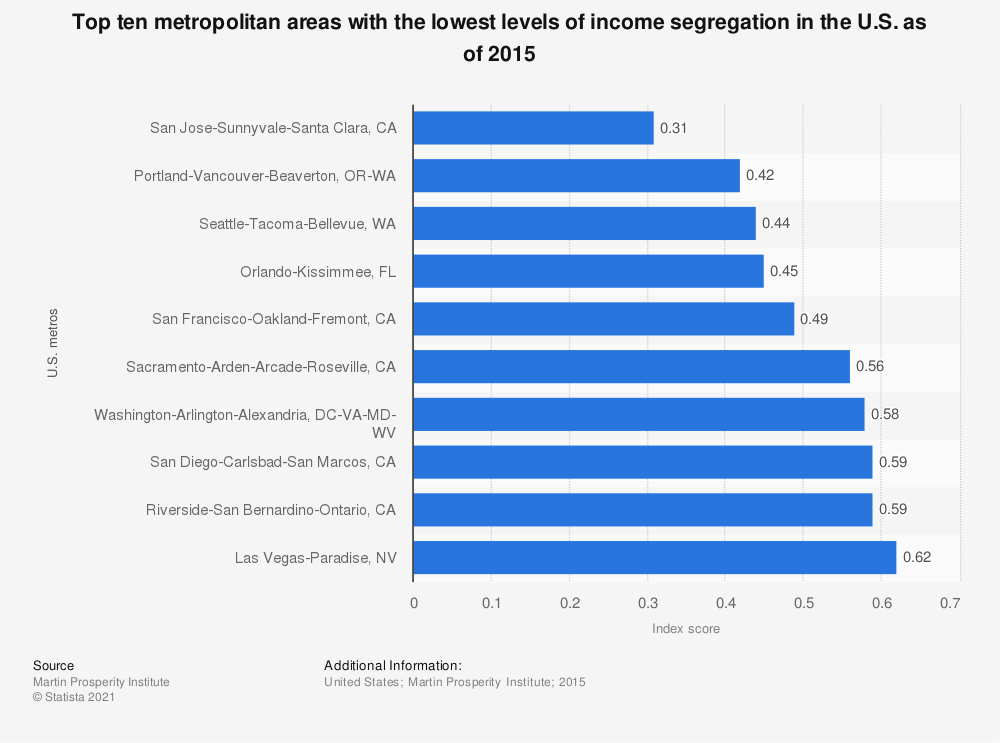 Statistic: Top ten metropolitan areas with the lowest levels of income segregation in the U.S. as of 2015 | Statista