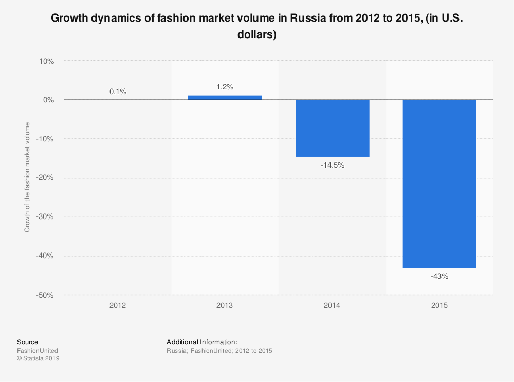 Statistic: Growth dynamics of fashion market volume in Russia from 2012 to 2015, (in U.S. dollars) | Statista