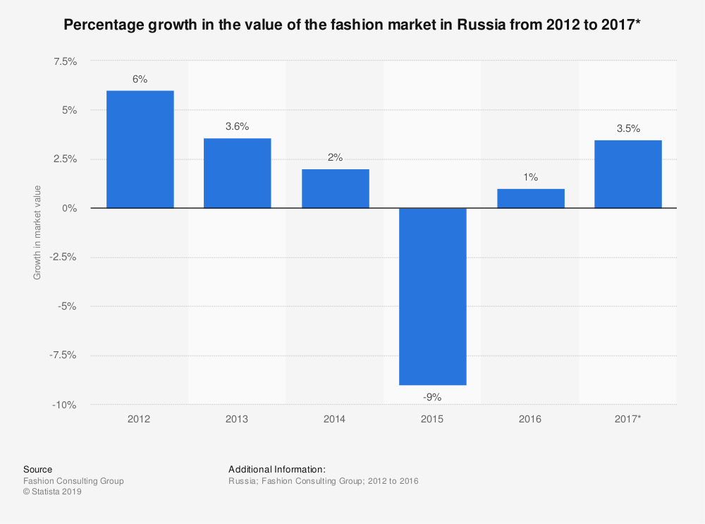 Statistic: Percentage growth in the value of the fashion market in Russia from 2012 to 2017* | Statista