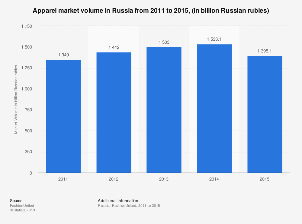 Statistic: Apparel market volume in Russia from 2011 to 2015, (in billion Russian rubles) | Statista