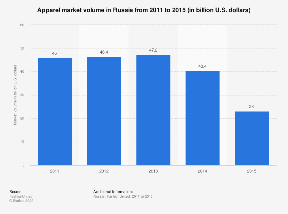 Statistic: Apparel market volume in Russia from 2011 to 2015, (in billion U.S. dollars) | Statista