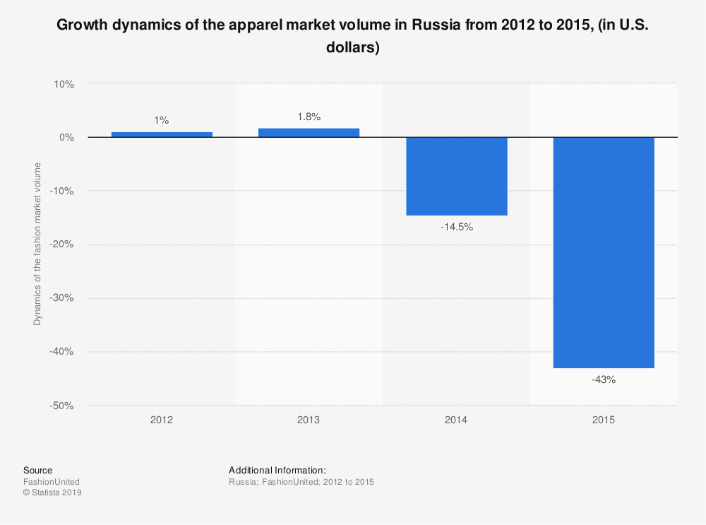 Statistic: Growth dynamics of the apparel market volume in Russia from 2012 to 2015, (in U.S. dollars) | Statista