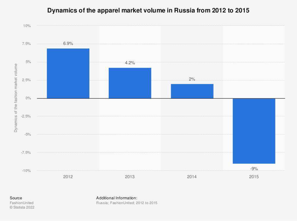 Statistic: Dynamics of the apparel market volume in Russia from 2012 to 2015, (in Russian rubles) | Statista