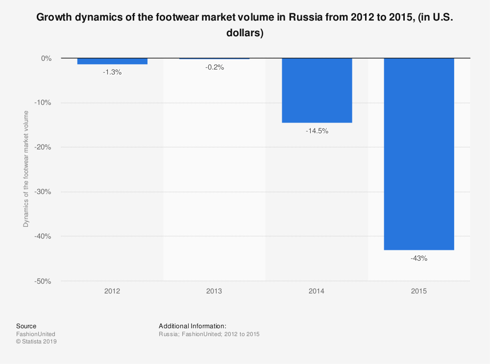 Statistic: Growth dynamics of the footwear market volume in Russia from 2012 to 2015, (in U.S. dollars) | Statista
