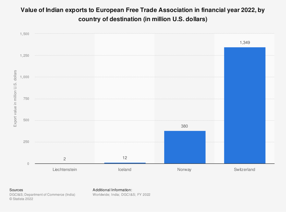 Statistic: Value of Indian exports to European Free Trade Association in financial year 2019, by country of destination (in million U.S. dollars) | Statista