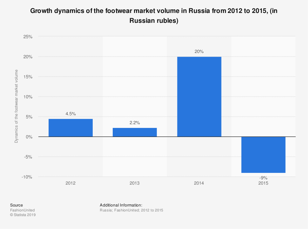 Statistic: Growth dynamics of the footwear market volume in Russia from 2012 to 2015, (in Russian rubles) | Statista