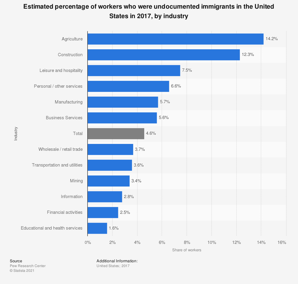 Statistic: Estimated percentage of workers who were undocumented immigrants in the U.S. in 2012, by industry | Statista