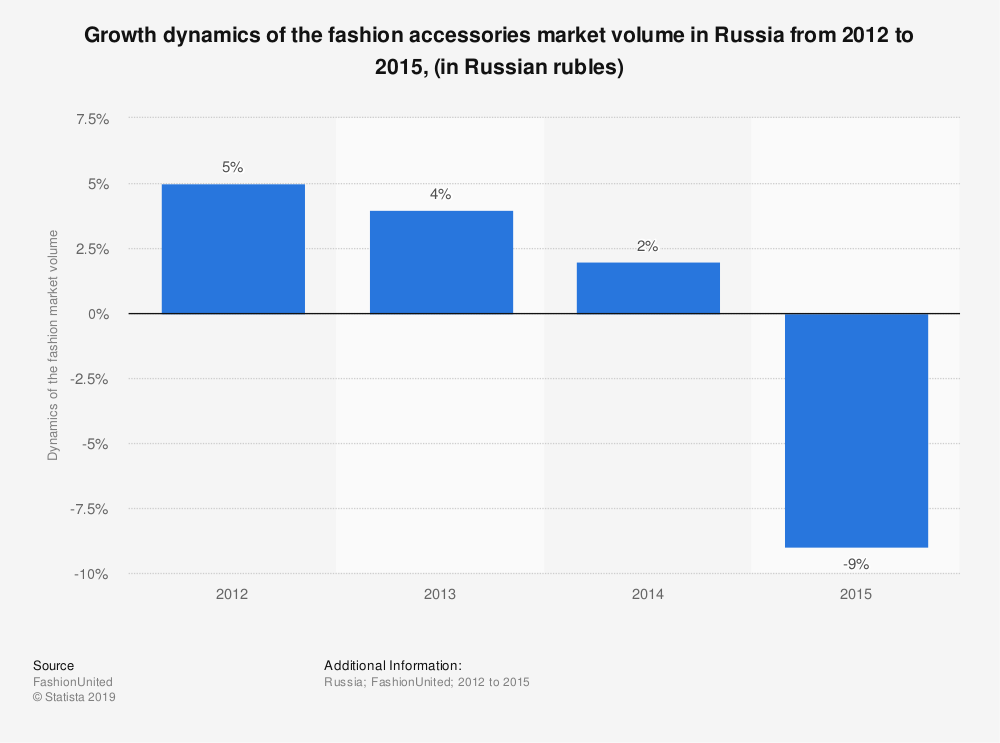 Statistic: Growth dynamics of the fashion accessories market volume in Russia from 2012 to 2015, (in Russian rubles) | Statista