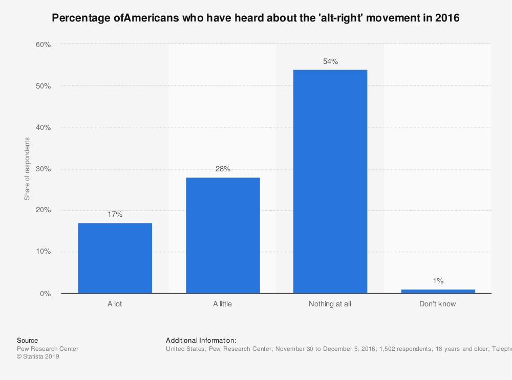 Statistic: Percentage ofAmericans who have heard about the 'alt-right' movement in 2016 | Statista