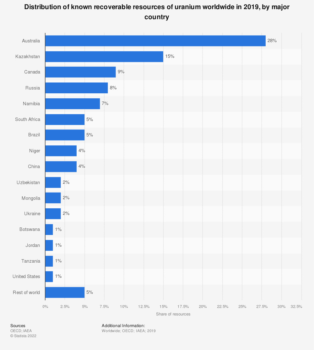 Statistic: Distribution of known recoverable resources of uranium worldwide in 2017, by major country | Statista