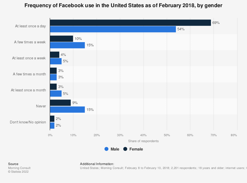 Statistic: Frequency of Facebook use in the United States as of February 2018, by gender | Statista