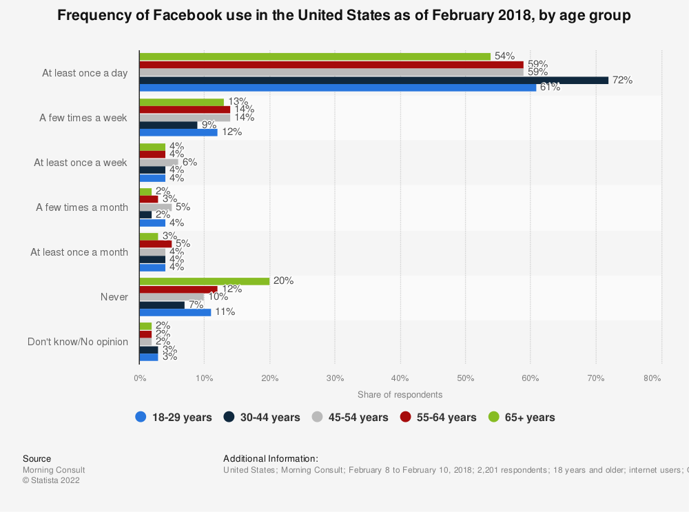 Statistic: Frequency of Facebook use in the United States as of February 2018, by age group | Statista
