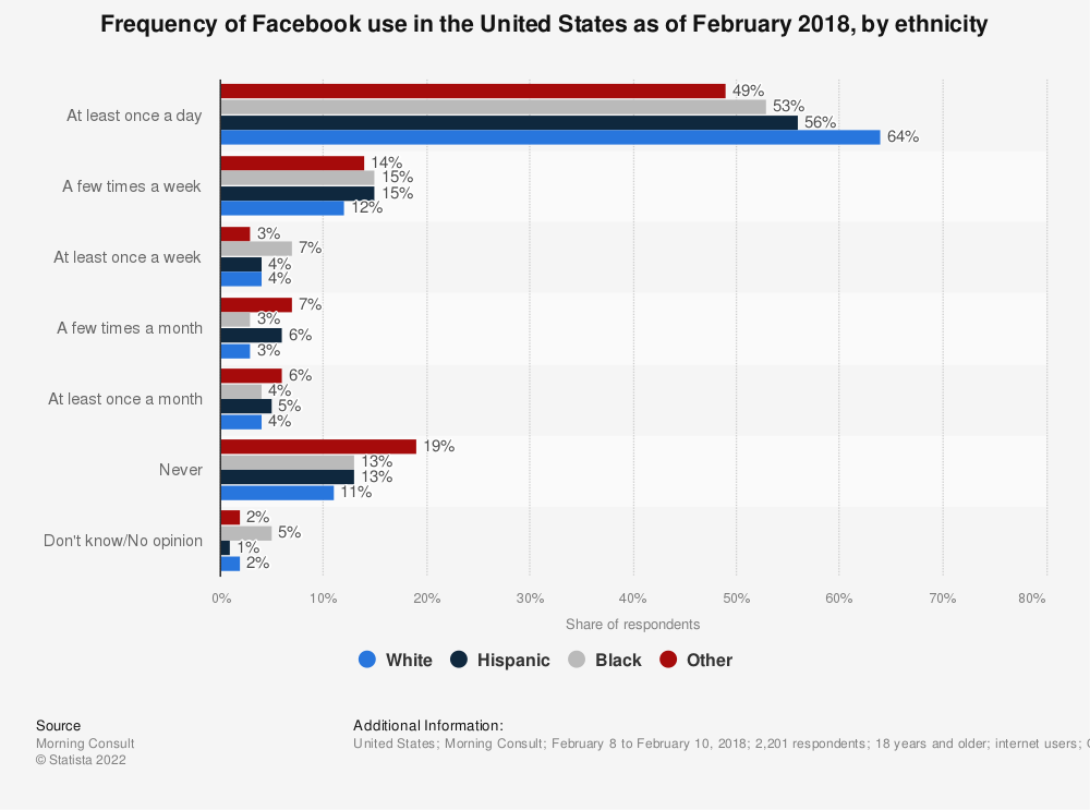 Statistic: Frequency of Facebook use in the United States as of February 2018, by ethnicity | Statista