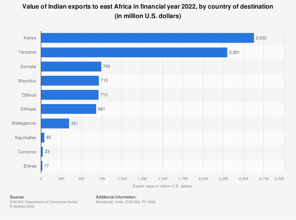 Statistic: Value of Indian exports to east Africa in FY 2019, by country of destination (in million U.S. dollars) | Statista