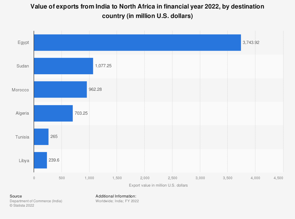 Statistic: Value of Indian exports to north Africa in FY 2019, by country of destination (in million U.S. dollars) | Statista