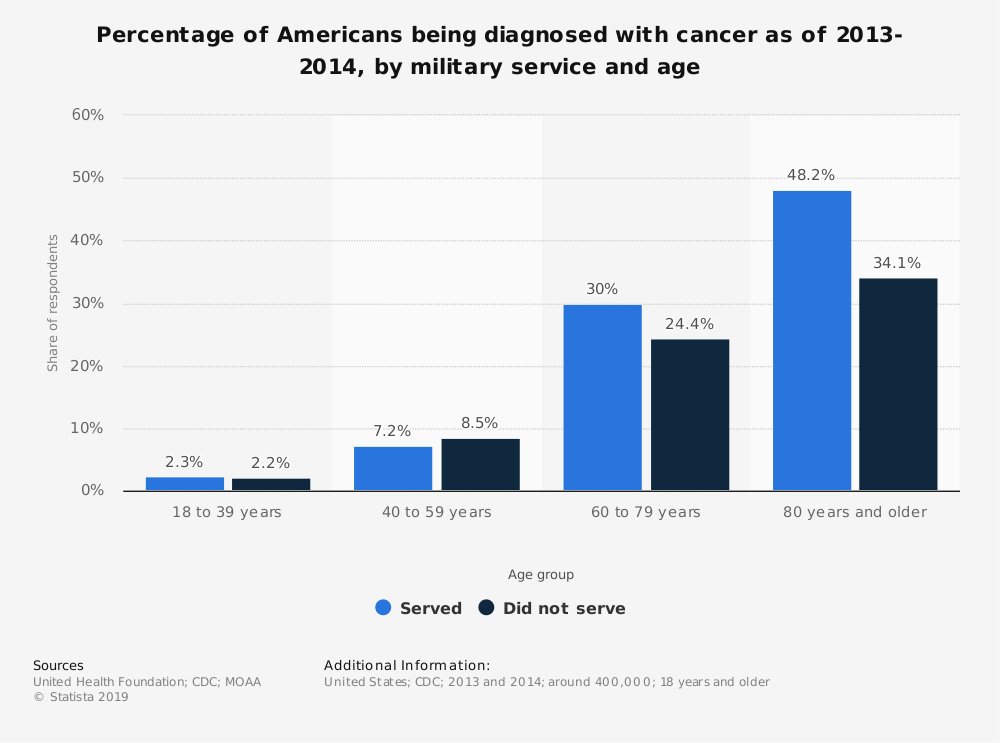 Statistic: Percentage of Americans being diagnosed with cancer as of 2013-2014, by military service and age | Statista