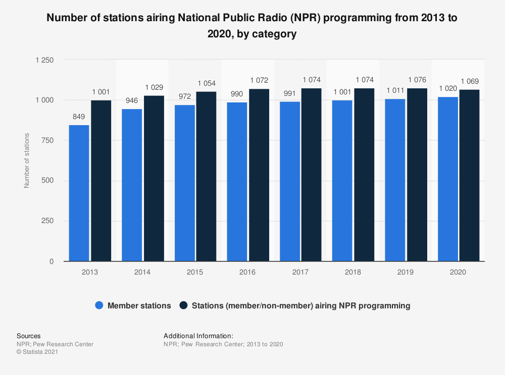 Statistic: Number of stations airing National Public Radio (NPR) programming from 2013 to 2017, by category | Statista