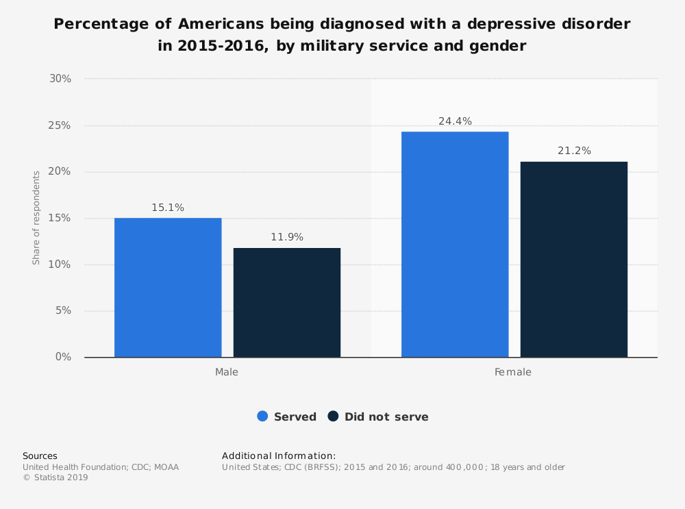 Statistic: Percentage of Americans being diagnosed with a depressive disorder in 2015-2016, by military service and gender | Statista