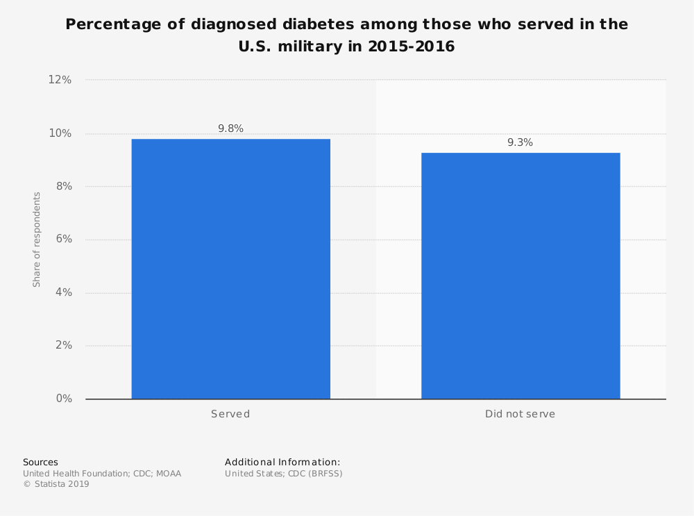 Statistic: Percentage of diagnosed diabetes among those who served in the U.S. military in 2015-2016 | Statista