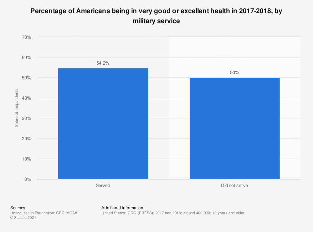 Statistic: Percentage of Americans being in very good or excellent health in 2015-2016, by military service  | Statista
