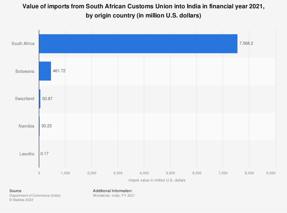 Statistic: Value of Indian imports from South African Customs Union (SACU)  in FY 2019, by country of origin (in million U.S. dollars)   Statista