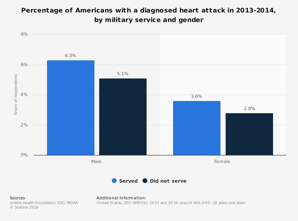 Statistic: Percentage of Americans with a diagnosed heart attack in 2013-2014, by military service and gender | Statista