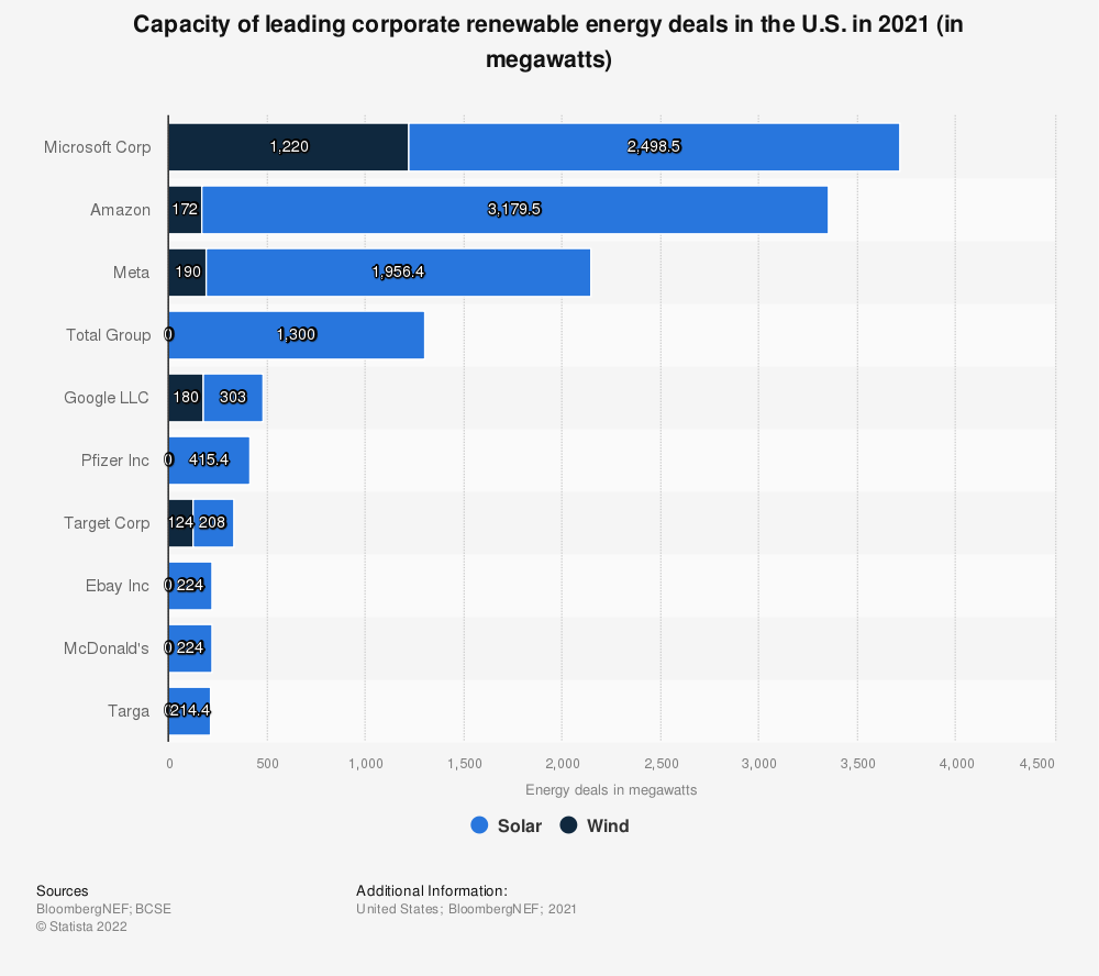 Statistic: Capacity of leading corporate renewable energy deals in the U.S. in 2019 (in megawatts)* | Statista