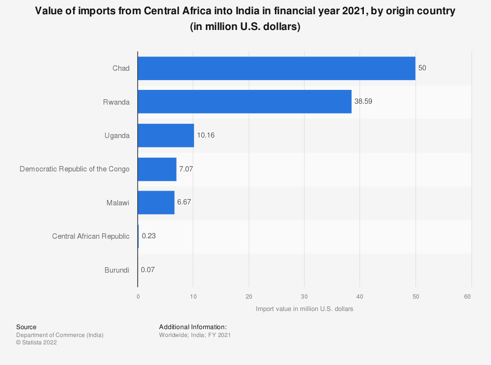 Statistic: Value of Indian imports from Central Africa in FY 2019, by country of origin (in million U.S. dollars)   Statista