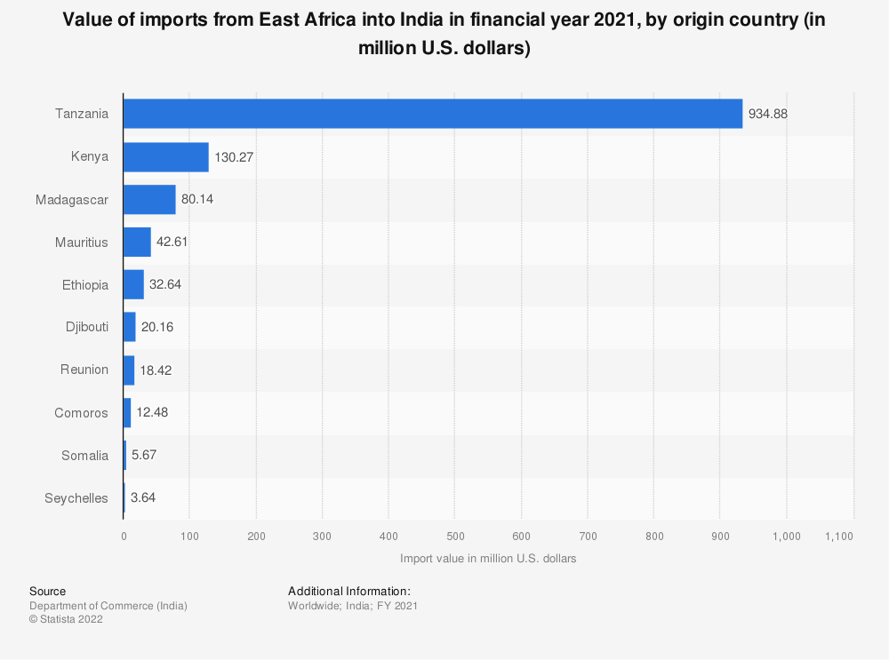 Statistic: Value of Indian imports from East Africa in FY 2019, by country of origin (in million U.S. dollars) | Statista