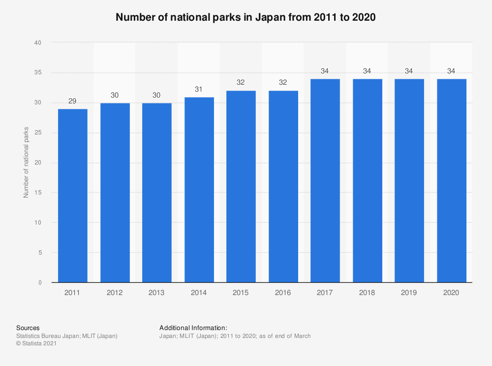 Statistic: Number of national parks in Japan from 2010 to 2018 | Statista