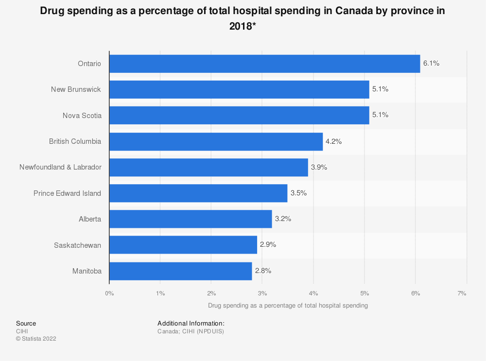 Statistic: Drug spending as a percentage of total hospital spending in Canada by province in 2016* | Statista
