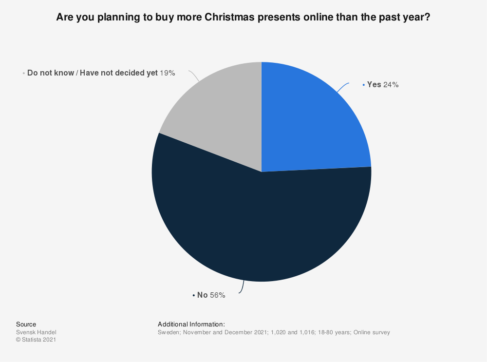 Statistic: Are you planning to buy more Christmas presents online than the past year? | Statista