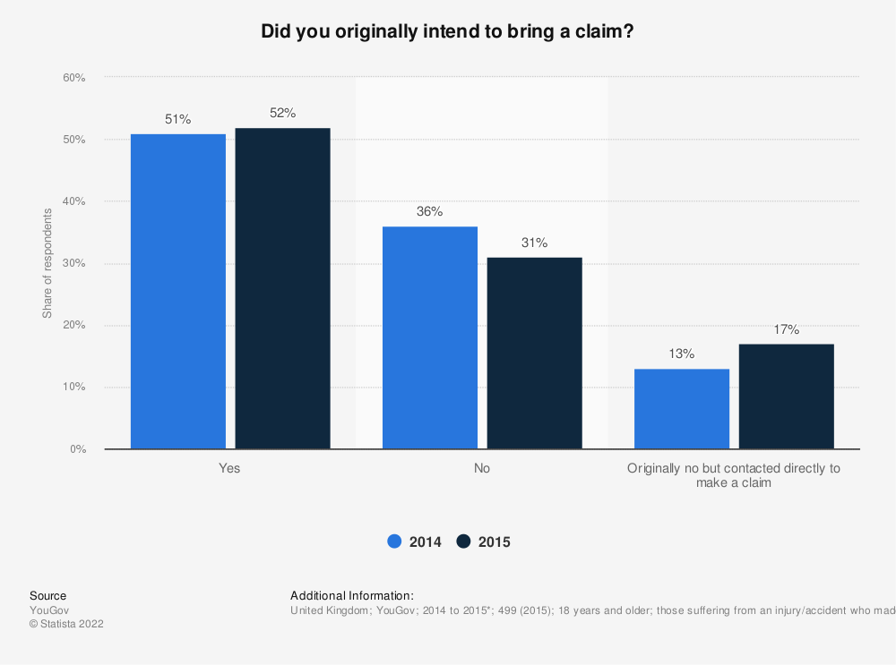 Statistic: Did you originally intend to bring a claim? | Statista