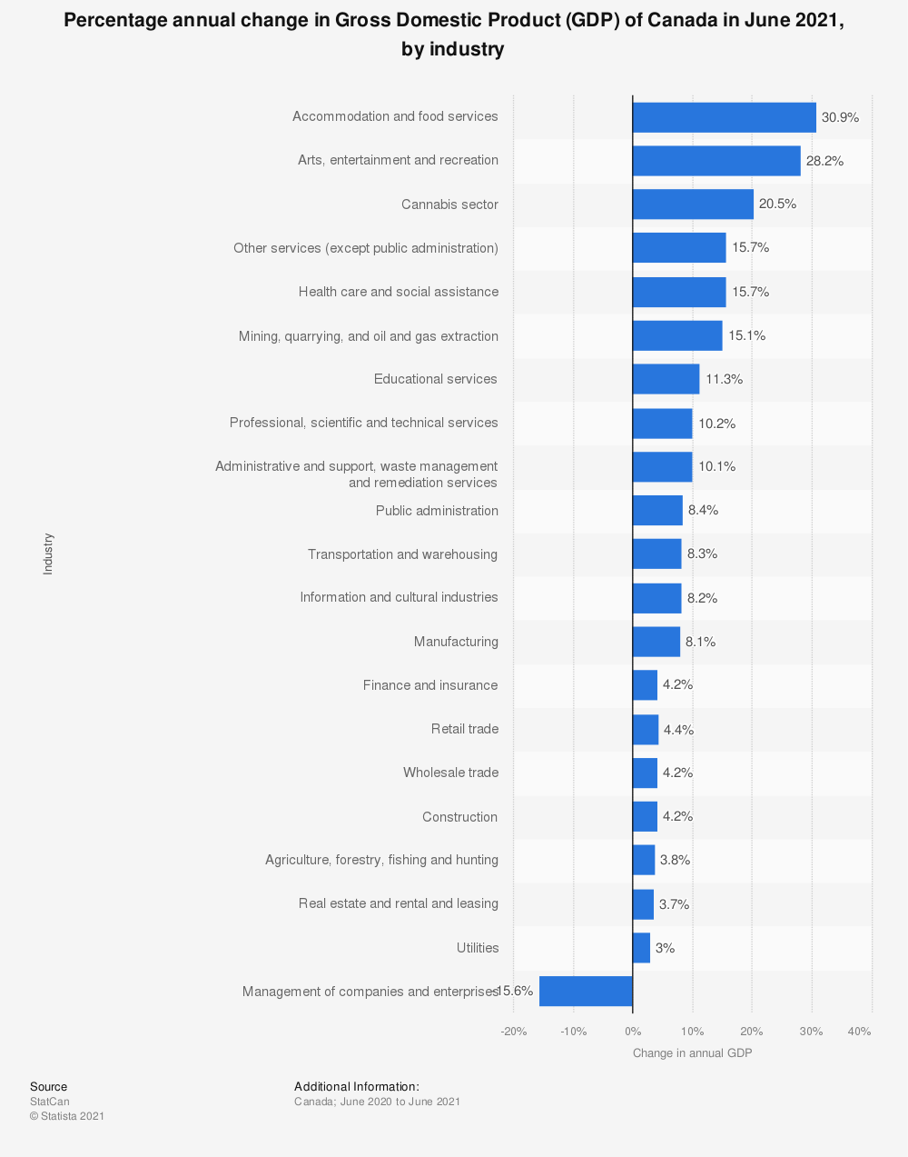 Statistic: Percentage annual change in Gross Domestic Product (GDP) of Canada in July 2018, by industry | Statista