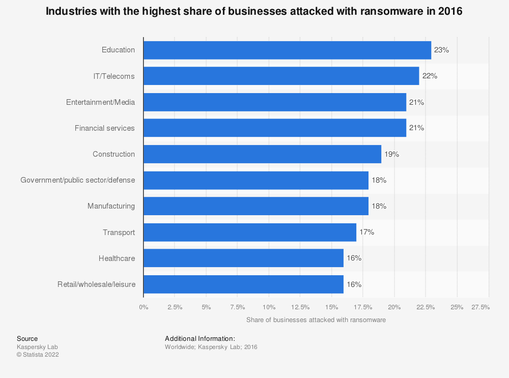 Statistic: Industries with the highest share of businesses attacked with ransomware in 2016 | Statista