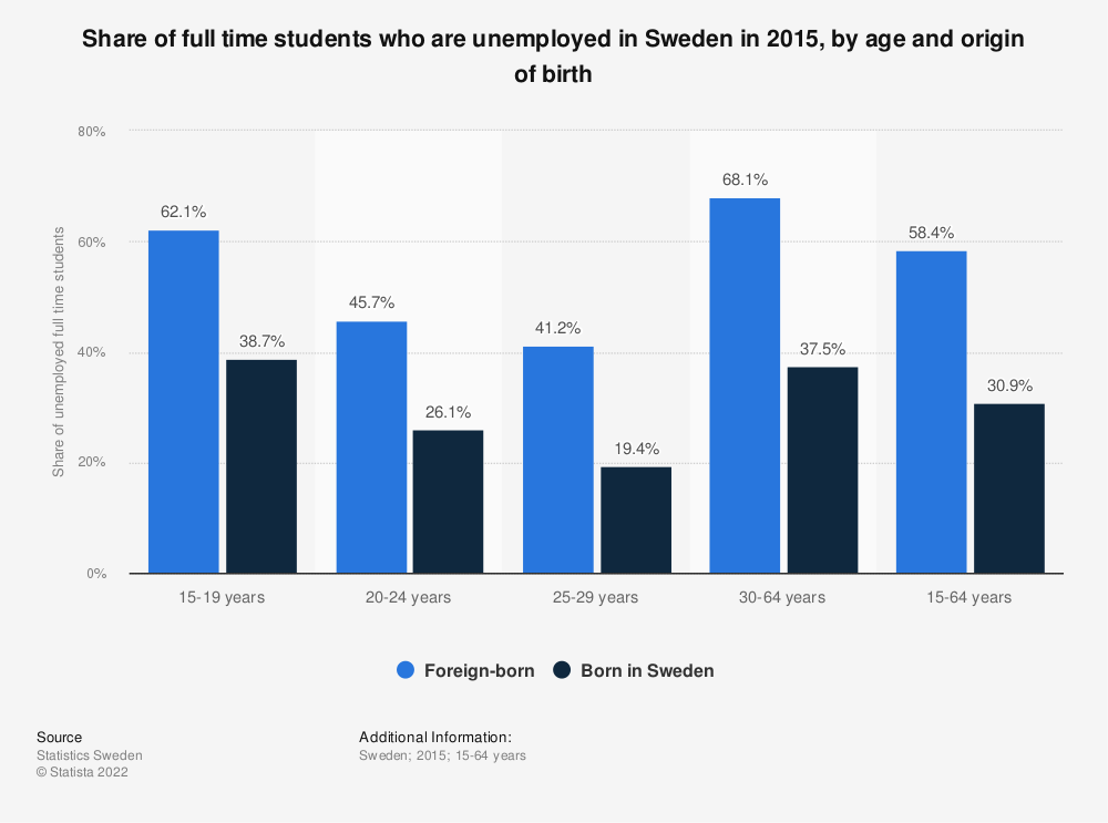 Statistic: Share of full time students who are unemployed in Sweden in 2015, by age and origin of birth   Statista