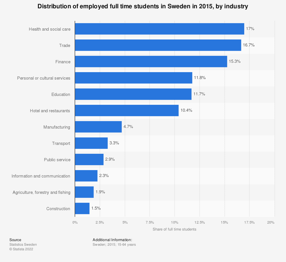 Statistic: Distribution of employed full time students in Sweden in 2015, by industry | Statista