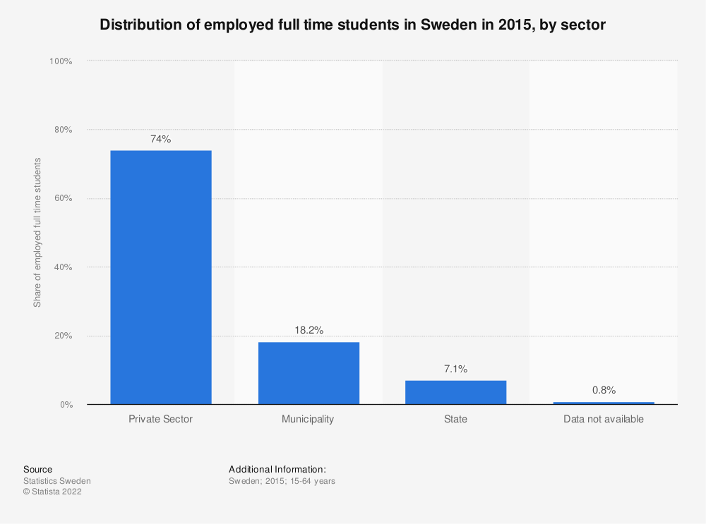 Statistic: Distribution of employed full time students in Sweden in 2015, by sector | Statista