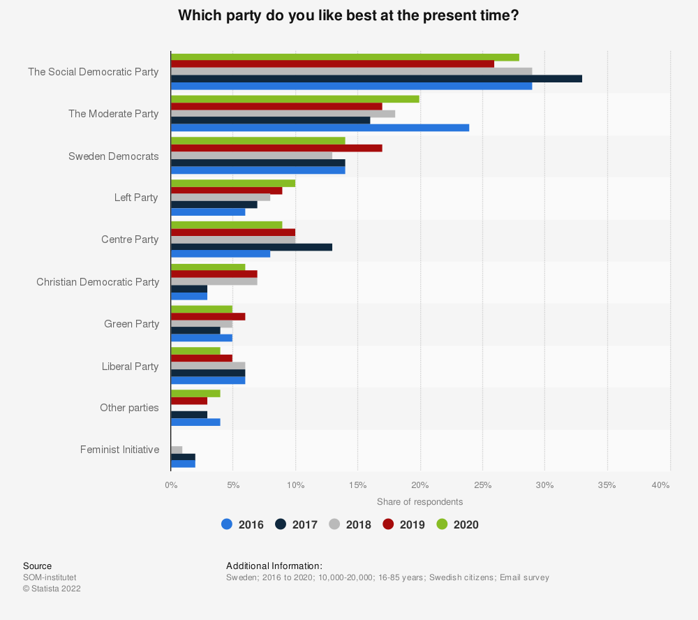 Statistic: Which party do you like best at the present time? | Statista