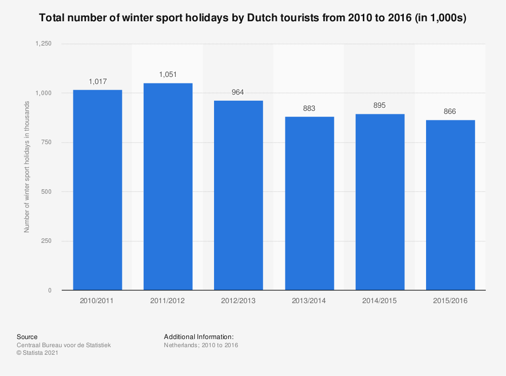 Statistic: Total number of winter sport holidays by Dutch tourists from 2010 to 2016 (in 1,000s) | Statista