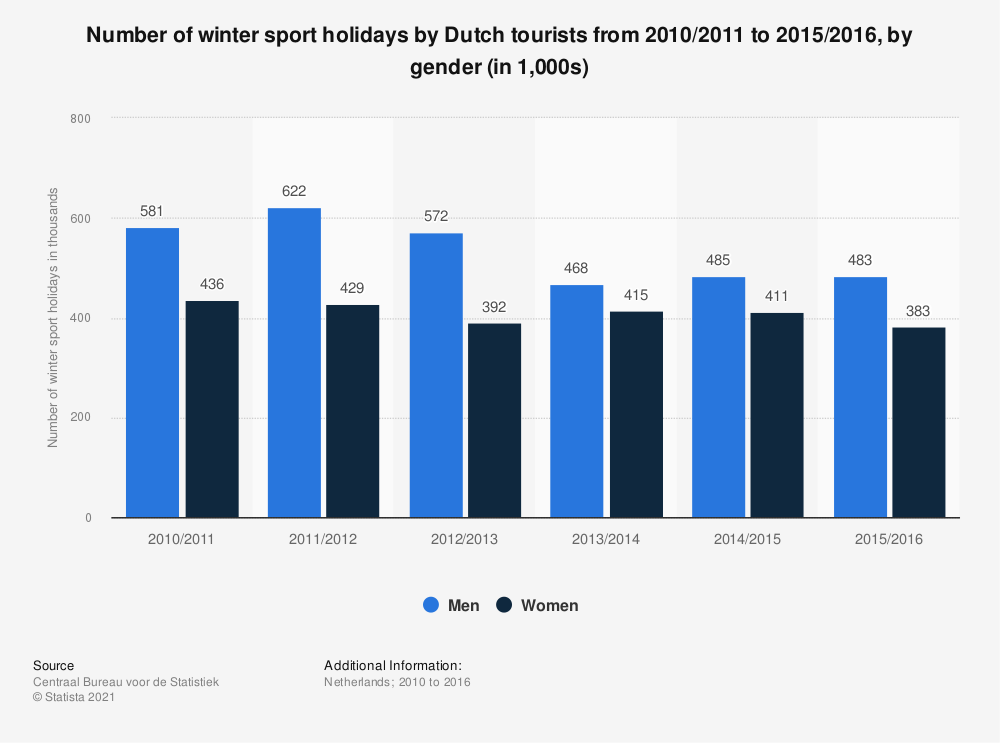 Statistic: Number of winter sport holidays by Dutch tourists from 2010/2011 to 2015/2016, by gender (in 1,000s) | Statista