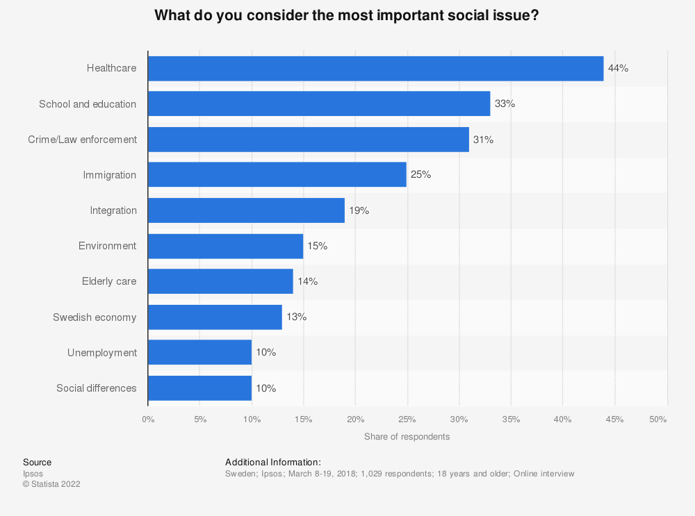 Statistic: What do you consider the most important social issue? | Statista