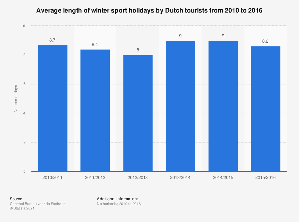 Statistic: Average length of winter sport holidays by Dutch tourists from 2010 to 2016 | Statista
