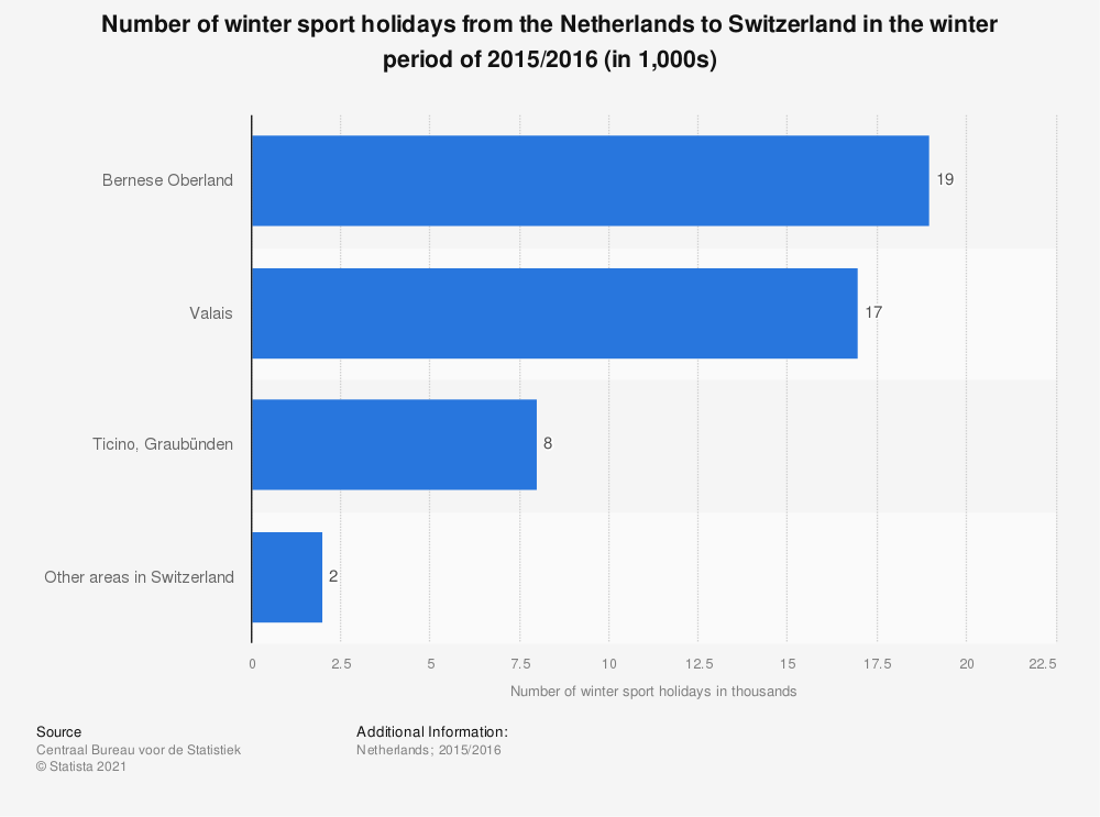 Statistic: Number of winter sport holidays from the Netherlands to Switzerland in the winter period of 2015/2016 (in 1,000s) | Statista