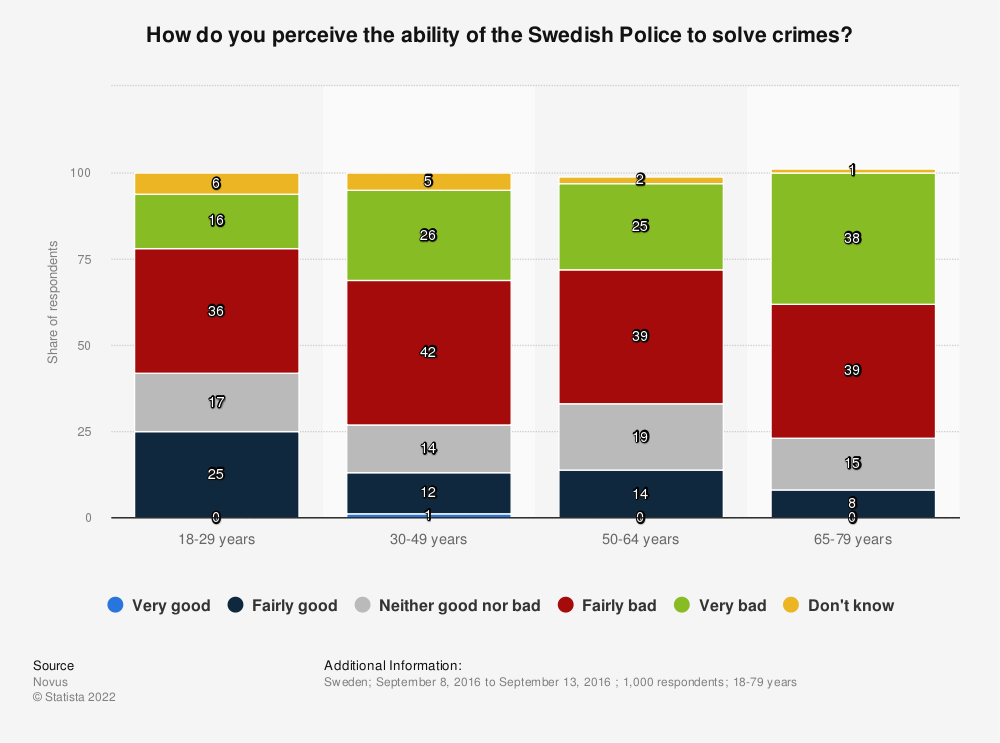 Statistic: How do you perceive the ability of the Swedish Police to solve crimes? | Statista