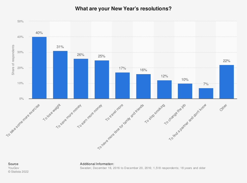 Statistic: What are your New Year's resolutions? | Statista