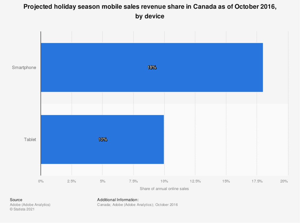Statistic: Projected holiday season mobile sales revenue share in Canada as of October 2016, by device | Statista